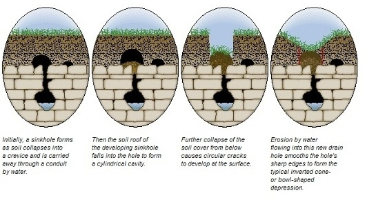 Sink Hole | University English: the blog for ESL students